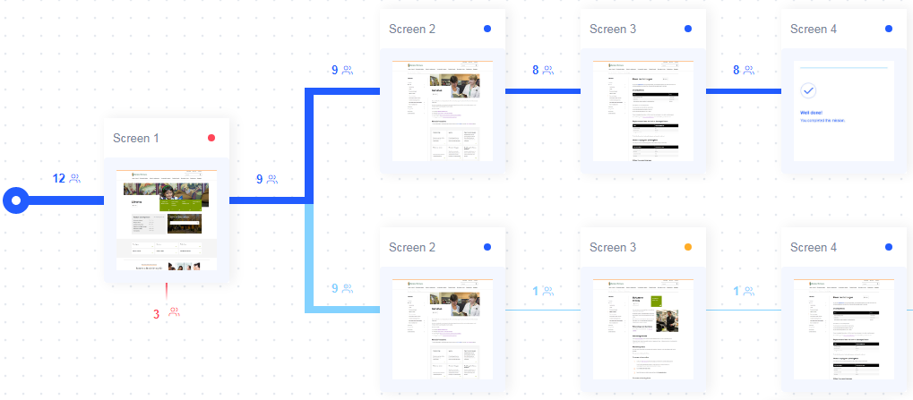 A screenshot of a user research tool showing the order of pages opened by users during testing.